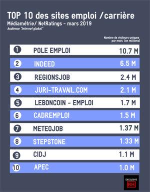 Le classement des sites emploi en mars 2019