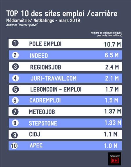 Le classement des sites emploi en mars 2019-D.R.