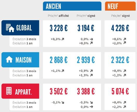 """""""En 2016, la remontée des prix devrait se consolider"""", Michel Mouillart, LPI-SeLoger-D.R."""