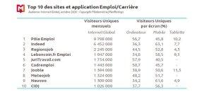 Top 10 des sites et application Emploi/Carrière (MNR, Octobre 2020) - © Médiamétrie