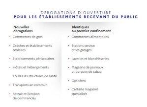 Confinement: dérogations d'ouverture des établissements accueillant du public (29/10/2020)