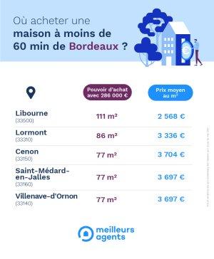 Maisons Bordeaux - © D.R.
