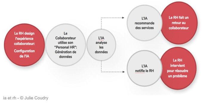 Pour l'alliance entre IA et RH, ou comment la DRH va devenir Centaur, Julie Coudry, JobMaker-D.R.
