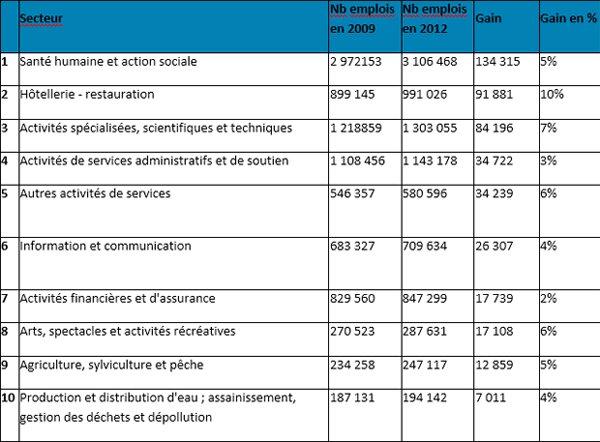 Tribune - Le Top 10 des secteurs qui créent de l'emploi en France-D.R.