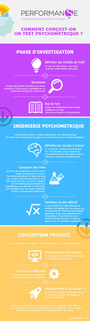 Comment conçoit-on un test psychométrique ?