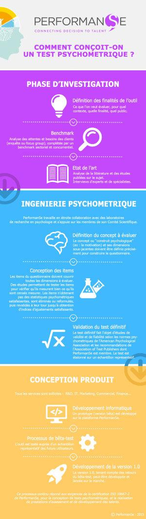 Comment conçoit-on un test psychométrique?