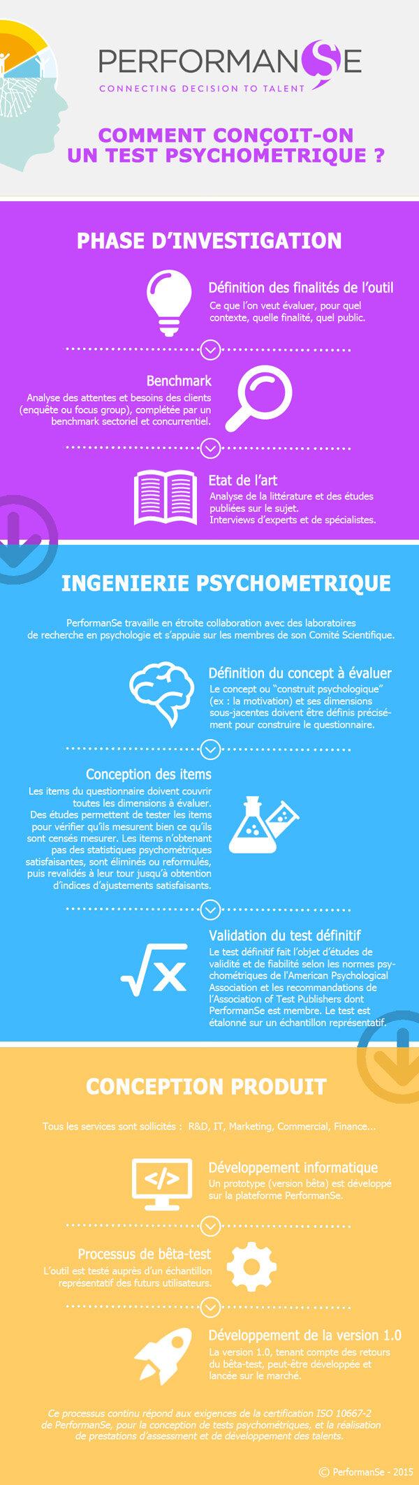 Comment conçoit-on un test psychométrique ?-D.R.