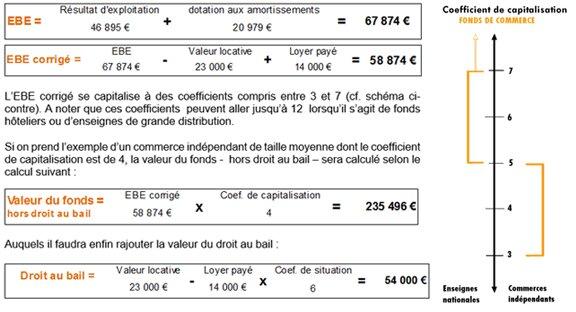 Comment Determiner La Valeur D Un Fonds De Commerce Par