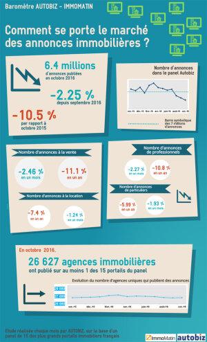 Infographie: pourquoi le nombre d'annonces immobilières est-il en baisse?