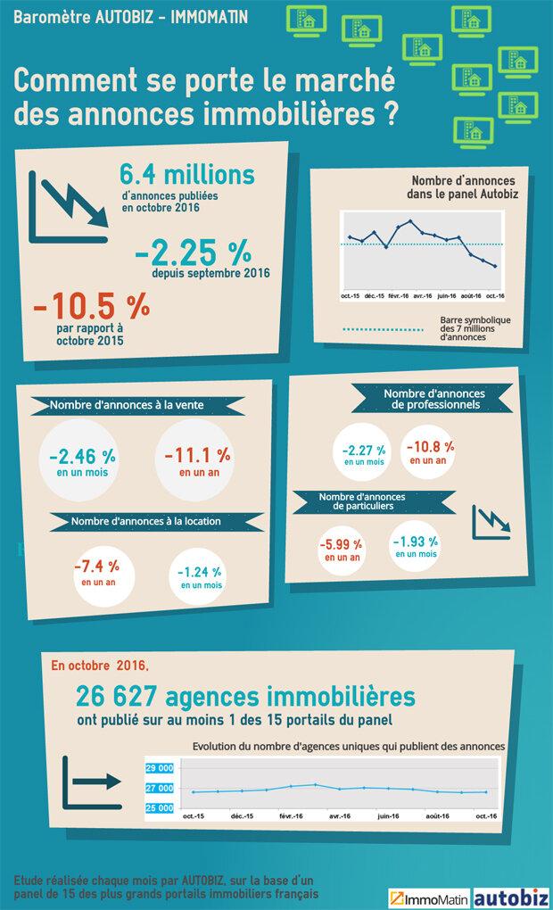 Infographie : pourquoi le nombre d'annonces immobilières est-il en baisse ?-D.R.
