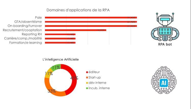 Domaines d'application de la RPA-DR