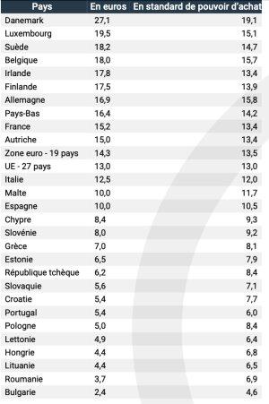 Salaire horaire brut médian en euros et en standard de pouvoir d'achat en 2018, dans l'Union européenne - © Insee