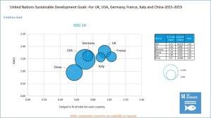 Analyse du positionnement de plusieurs pays sur l'ODD n°14 - © Elsevier