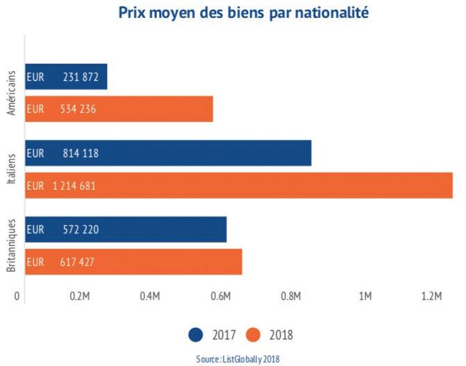 La France parmi les pays les plus attractifs pour les acheteurs internationaux-D.R.