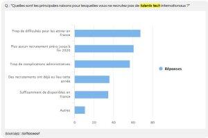 Recrutement de talents tech internationaux: quels obstacles? - © Settlesweet