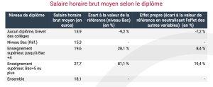 Salaire horaire brut moyen selon le diplôme - © Insee
