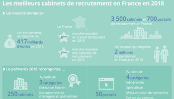 Le classement 2018 des meilleurs cabinets et portails de recrutement en France - D.R.