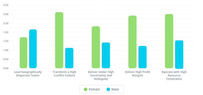 Tribune - Parité : le leadership féminin, une solution aux nouveaux enjeux RH ?-D.R.