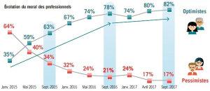 L'optimisme gagne les professionnels de l'immobilier!