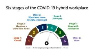 Hybrid Workplace Dial par Microsoft:le schéma descriptif pour évaluer la situation