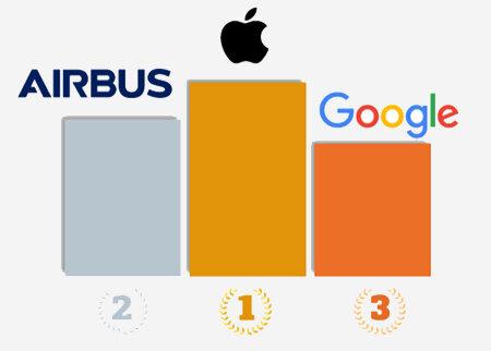 Les entreprises préférées des jeunes diplômés en 2019-D.R.