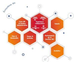 Sopra HR Software: l'étendue de la couverture fonctionnelle - © D.R.