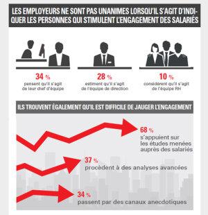 Infographie - Qu'est-ce qui stimule l'engagement des salariés? - © D.R.
