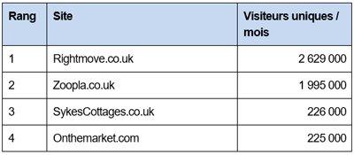 Le classement des sites immobiliers les plus visités à l'étranger-D.R.