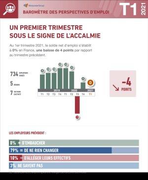 Infographie: Baromètre trimestriel Manpower des perspectives d'emploi pour la France (1er trimestre 2021)
