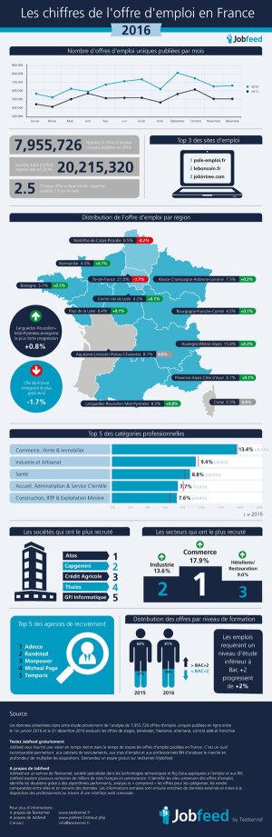 Etude jobfeed 2016: les chiffres-clés de l'emploi en France