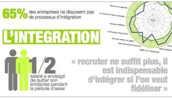 AssessFirst lance un outil dédié à l'intégration des nouveaux salariés - D.R.