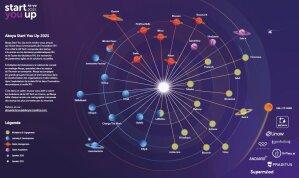 Cartographie Akoya des 33 start-ups HR Tech France (édition 2021) - © D.R.