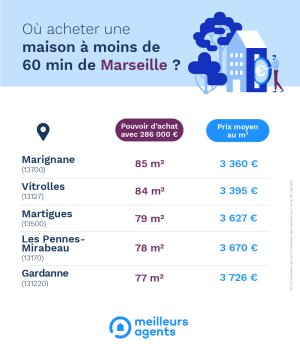 Maisons Marseille - © D.R.