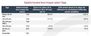 Salaire horaire brut moyen selon l'âge - © Insee