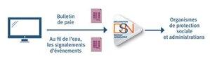 DSN: processus de transfert des données