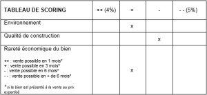 Evaluer la valeur d'un bien par capitalisation: la méthode pas-à-pas - © D.R.