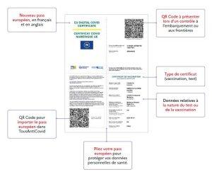 Pass sanitaire européen: mode d'emploi - © D.R.