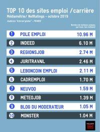 Classement des sites emploi et carrière - octobre 2019-Médiamétrie//NetRatings