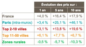Evolutions des prix en fonction de la taille des villes