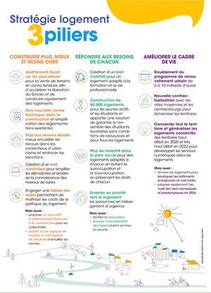 Les 5 infos à retenir du Plan Logement du gouvernement - © D.R.