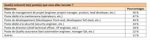 Recrutement de talents tech internationaux: quels postes en priorité? - © D.R.
