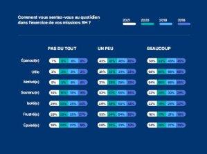 Baromètre Tissot Payfit 2021: état d'esprit quotidien des DRH - © D.R.