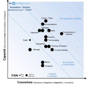 Que valent les solutions de gestion de la formation? - © D.R.