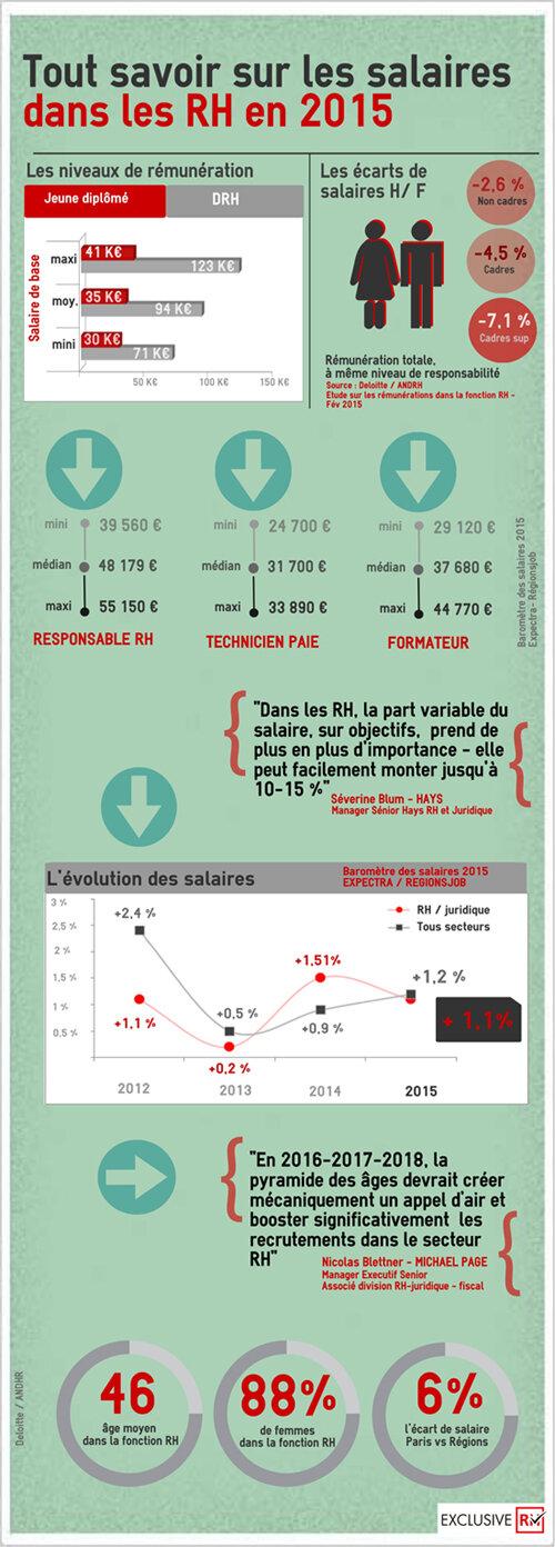Infographie : combien gagne-t-on dans les RH en 2015 ?-D.R.