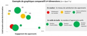 Graphique comparatif à 4 dimensions