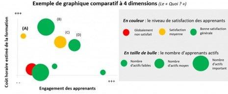Graphique comparatif à 4 dimensions-DR