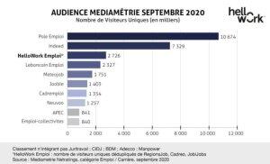 Audience Médiamétrie septembre 2020 vue par HelloWork - © Médiamétrie/HelloWork