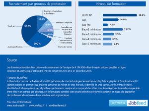Les 8 sites emploi les plus utilisés par Carrefour en 2014 - © D.R.