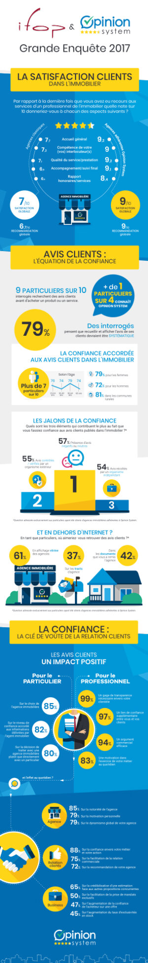 Satisfaction client : les 5 enseignements de l'étude Ifop-Opinion System