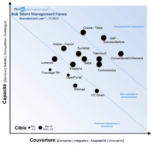 Le classement des éditeurs de solutions de Talent Management par RHondemand.com-D.R.